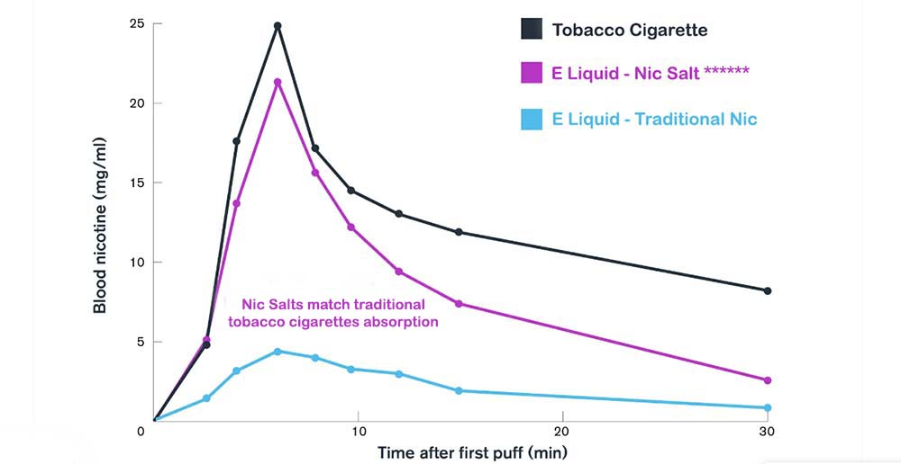 Nicotine Level Diagram